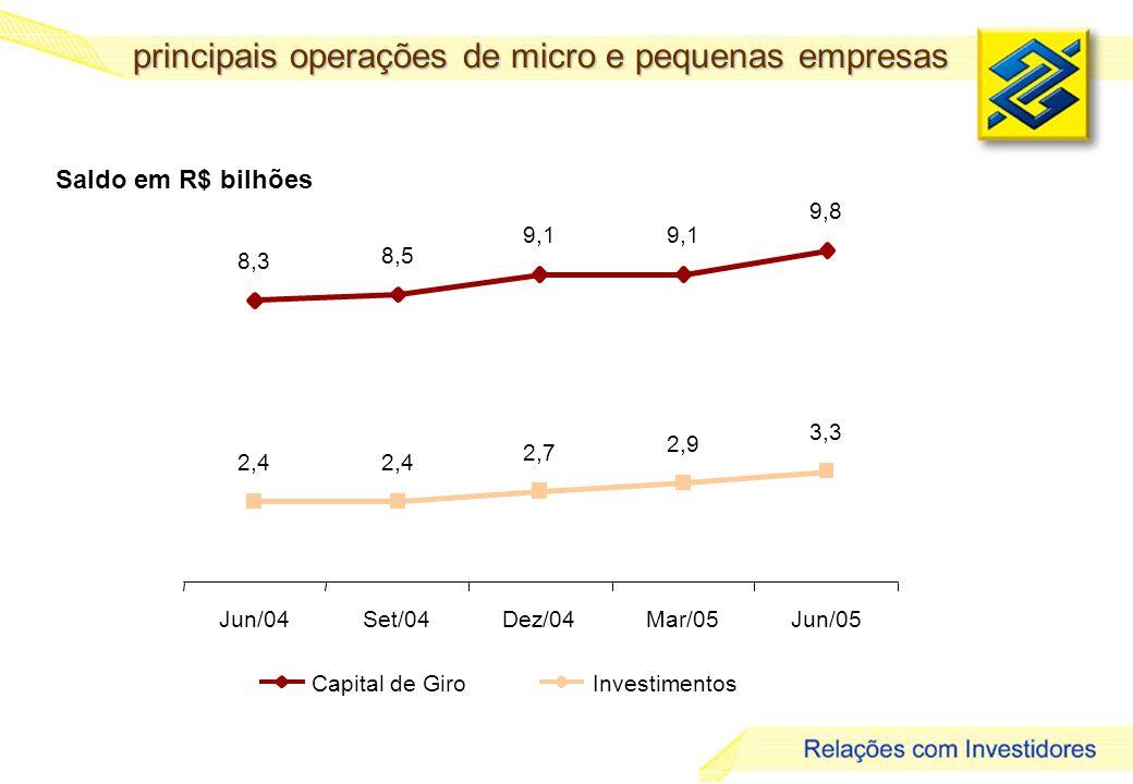 24 Saldo em R$ bilhões Capital de GiroInvestimentos principais operações de micro e pequenas empresas 8,3 8,5 9,1 9,8 2,4 2,7 2,9 3,3 Jun/04Set/04Dez/04Mar/05Jun/05