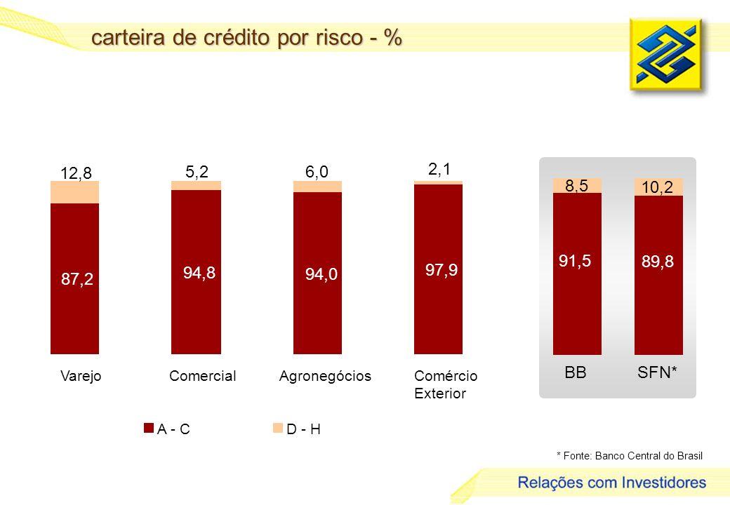 27 carteira de crédito por risco - % * Fonte: Banco Central do Brasil A - CD - H 87,2 94,8 94,0 97,9 5,26,0 2,1 12,8 VarejoComercialAgronegóciosComércio Exterior 91,5 89,8 8,5 10,2 BBSFN*