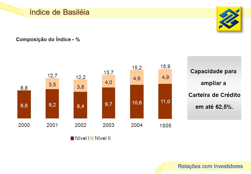 29 índice de Basiléia Composição do Índice - % Capacidade para ampliar a Carteira de Crédito em até 62,5%.