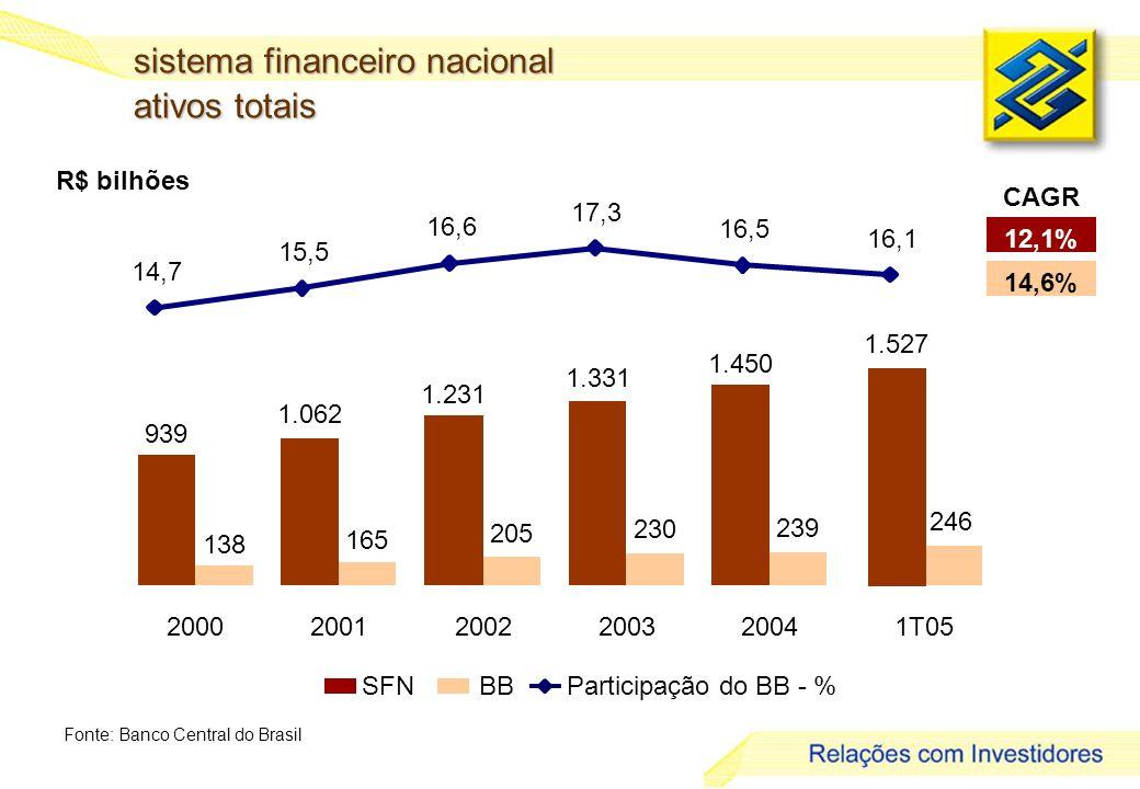 3 R$ bilhões sistema financeiro nacional ativos totais Fonte: Banco Central do Brasil SFNBBParticipação do BB - % 12,1% 14,6% CAGR 939 1.062 1.231 1.331 1.450 138 165 205 230 239 200020012002200320041T05 246 1.527 14,7 15,5 16,6 17,3 16,5 16,1