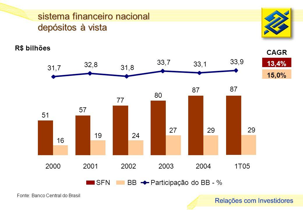4 R$ bilhões sistema financeiro nacional depósitos à vista Fonte: Banco Central do Brasil 13,4% 15,0% CAGR SFNBBParticipação do BB - % 51 57 77 80 87 16 1924 2729 200020012002200320041T05 29 31,7 32,8 31,8 33,7 33,1 33,9 87