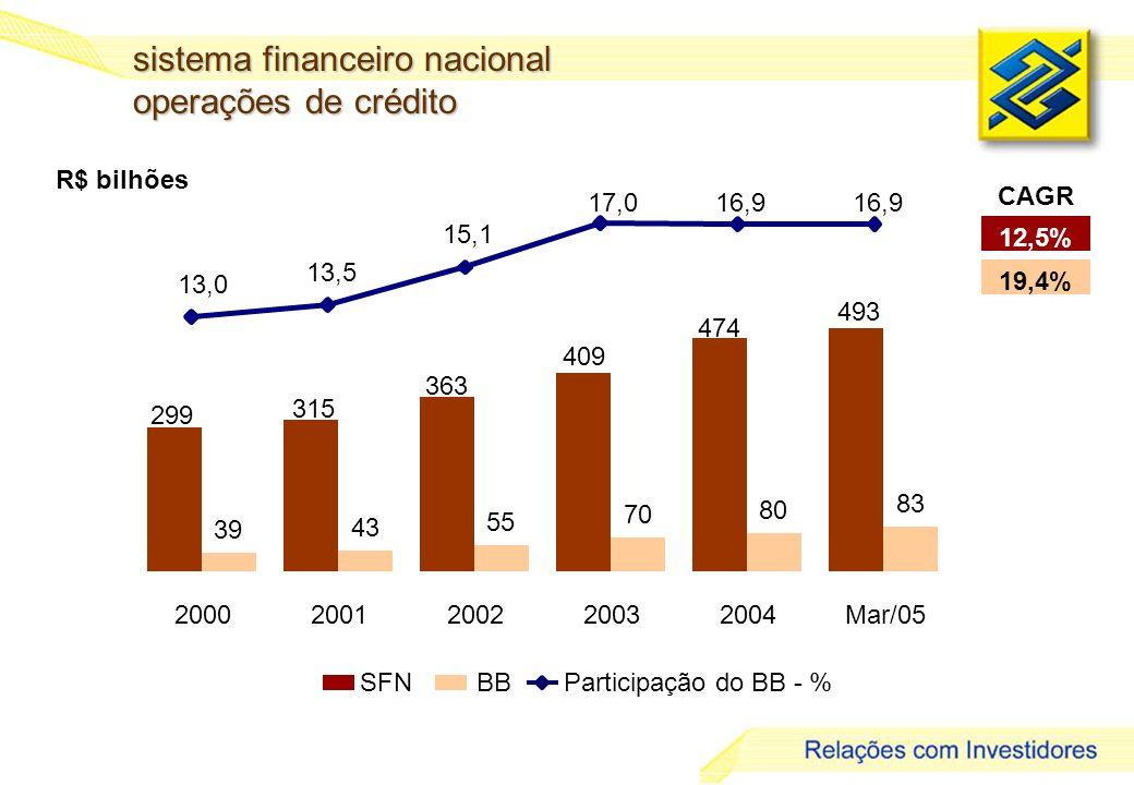 5 R$ bilhões sistema financeiro nacional operações de crédito SFNBBParticipação do BB - % 12,5% 19,4% CAGR 493 83 474 409 363 315 299 80 70 55 43 39 20002001200220032004Mar/05 13,0 13,5 15,1 17,016,9