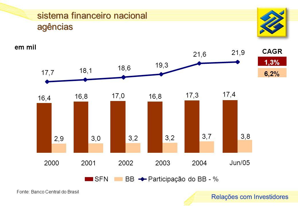 6 em mil sistema financeiro nacional agências Fonte: Banco Central do Brasil 1,3% 6,2% CAGR SFNBBParticipação do BB - % 16,4 16,8 17,0 16,8 17,3 2,9 3,0 3,2 3,7 20002001200220032004 3,8 Jun/05 17,4 17,7 18,1 18,6 19,3 21,6 21,9
