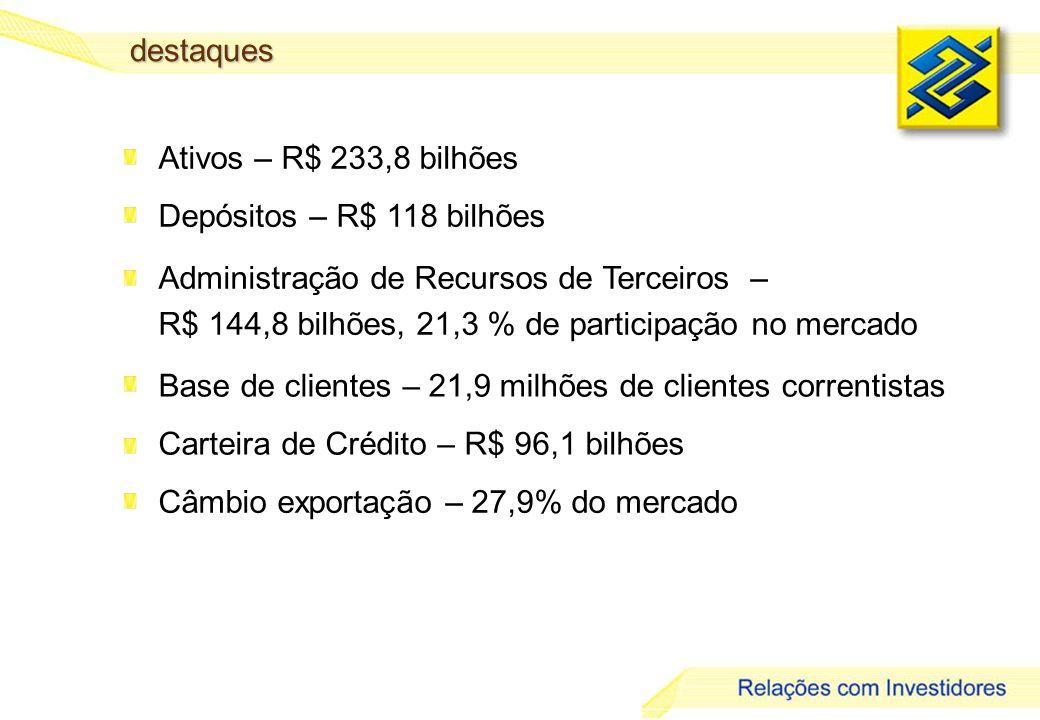7 destaques Ativos – R$ 233,8 bilhões Depósitos – R$ 118 bilhões Carteira de Crédito – R$ 96,1 bilhões Administração de Recursos de Terceiros – R$ 144,8 bilhões, 21,3 % de participação no mercado Base de clientes – 21,9 milhões de clientes correntistas Câmbio exportação – 27,9% do mercado