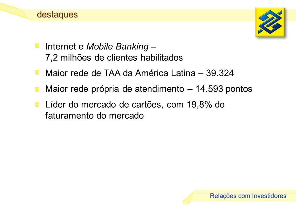 8 Internet e Mobile Banking – 7,2 milhões de clientes habilitados Maior rede de TAA da América Latina – 39.324 Maior rede própria de atendimento – 14.593 pontos Líder do mercado de cartões, com 19,8% do faturamento do mercadodestaques