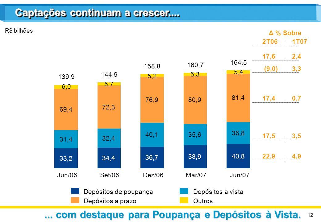 12 Captações continuam a crescer.... R$ bilhões Depósitos de poupançaDepósitos à vista Depósitos a prazoOutros Δ % Sobre 2T061T07 17,62,4 (9,0)3,3 17,