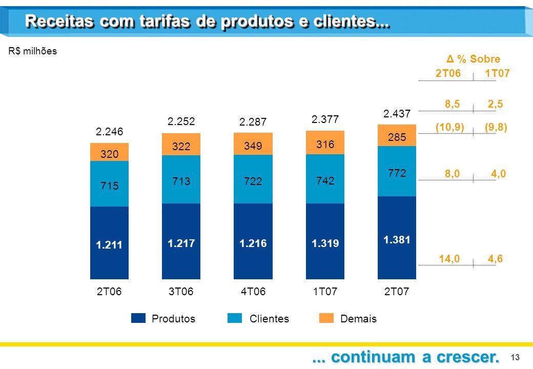 13 Receitas com tarifas de produtos e clientes... R$ milhões ProdutosClientesDemais Δ % Sobre 2T061T07 8,5 2,5 (10,9)(9,8) 8,0 4,0 14,0 4,6 2T06 2.246