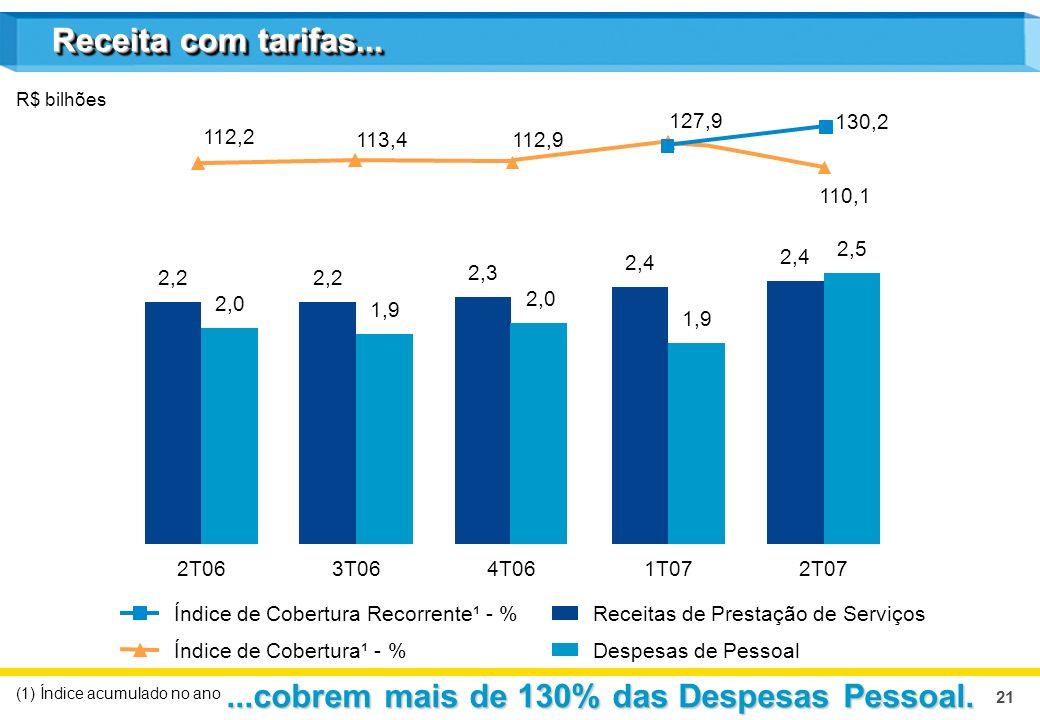 21 Receita com tarifas... Receitas de Prestação de Serviços Despesas de PessoalÍndice de Cobertura¹ - % R$ bilhões 2T063T064T061T072T07 (1) Índice acu