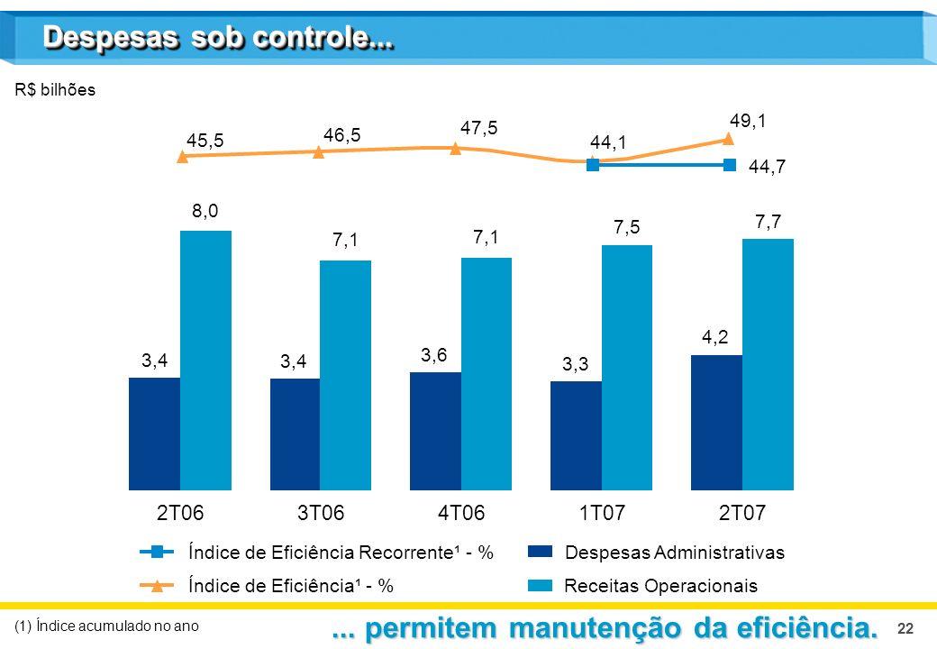 22 Despesas Administrativas Receitas OperacionaisÍndice de Eficiência¹ - % R$ bilhões (1) Índice acumulado no ano 2T063T064T061T072T07 3,4 8,0 3,4 7,1