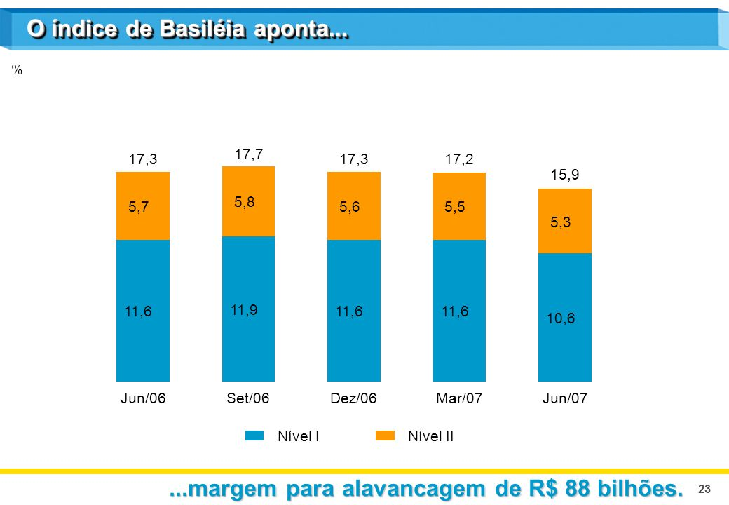 23 % O índice de Basiléia aponta......margem para alavancagem de R$ 88 bilhões.
