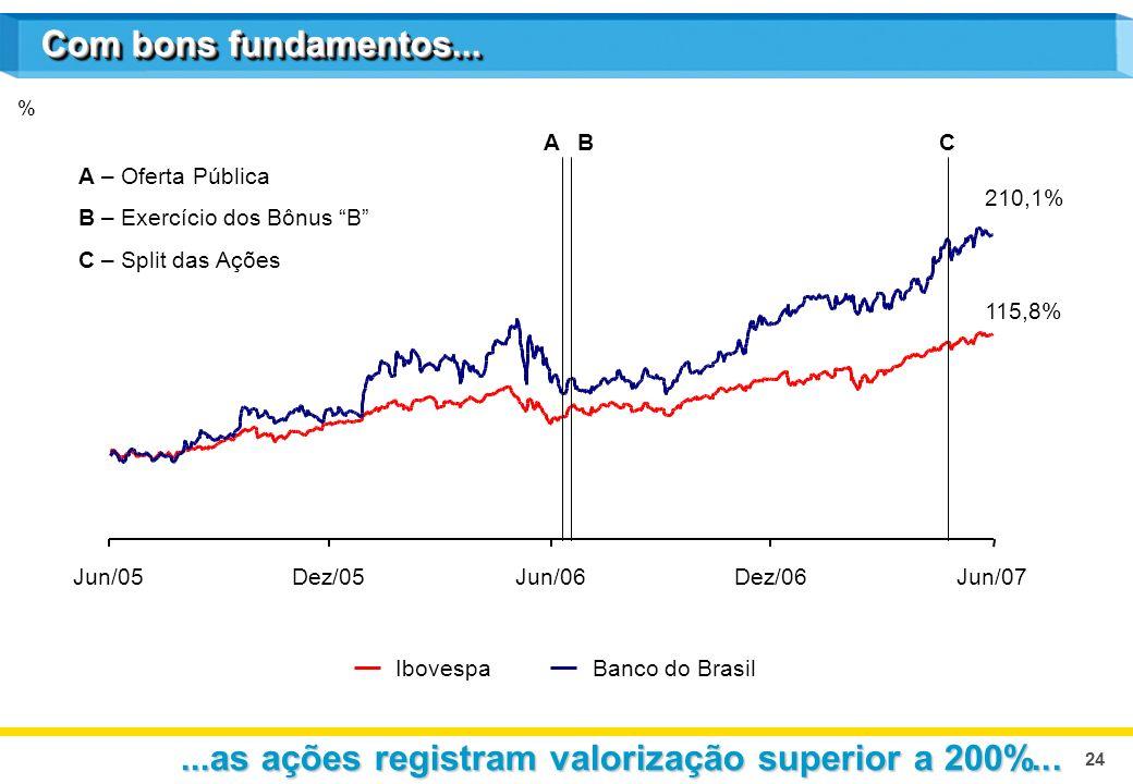 24 IbovespaBanco do Brasil % Com bons fundamentos......as ações registram valorização superior a 200%... Jun/05Dez/05Jun/06Dez/06Jun/07 C A – Oferta P