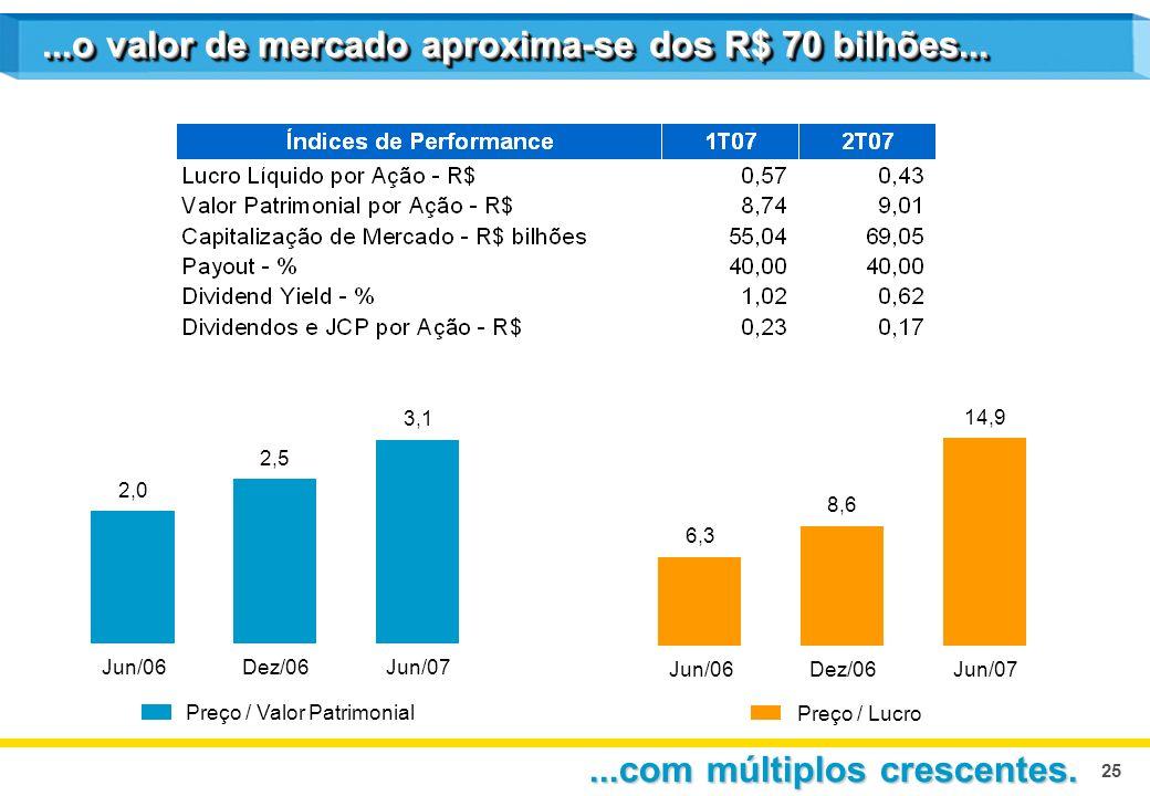25 2,0 2,5 3,1 Jun/06Dez/06Jun/07 Preço / Valor Patrimonial 6,3 Jun/06 8,6 Dez/06 14,9 Jun/07 Preço / Lucro...o valor de mercado aproxima-se dos R$ 70 bilhões......com múltiplos crescentes.