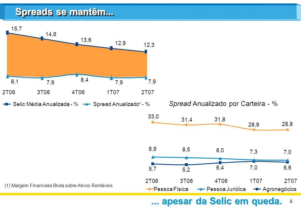 5 (1) Margem Financeira Bruta sobre Ativos Rentáveis Spread Anualizado¹ - %Selic Média Anualizada - % AgronegóciosPessoa JurídicaPessoa Física Spread