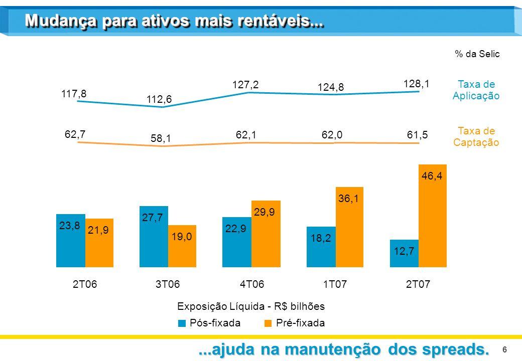 6 % da Selic Mudança para ativos mais rentáveis......ajuda na manutenção dos spreads. 117,8 112,6 127,2 124,8 128,1 23,8 27,7 22,9 18,2 12,7 21,9 19,0