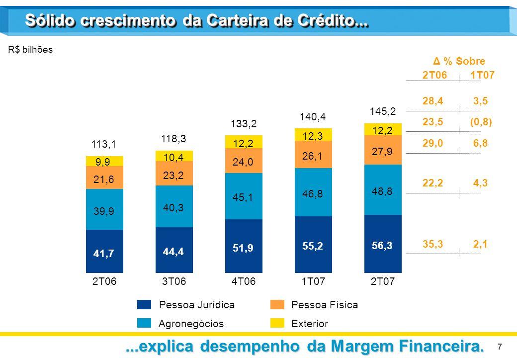 7 R$ bilhões Sólido crescimento da Carteira de Crédito... Pessoa Jurídica Agronegócios Pessoa Física Exterior Δ % Sobre 2T061T07 28,4 3,5 23,5(0,8) 29