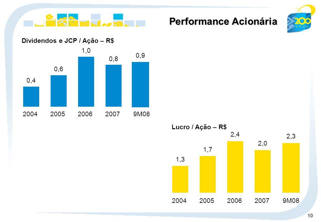 10 Lucro / Ação – R$ Dividendos e JCP / Ação – R$ 1,3 2004 1,7 2005 2,4 2006 2,0 2007 2,3 9M08 0,4 2004 0,6 2005 1,0 2006 0,8 2007 0,9 9M08 Performanc