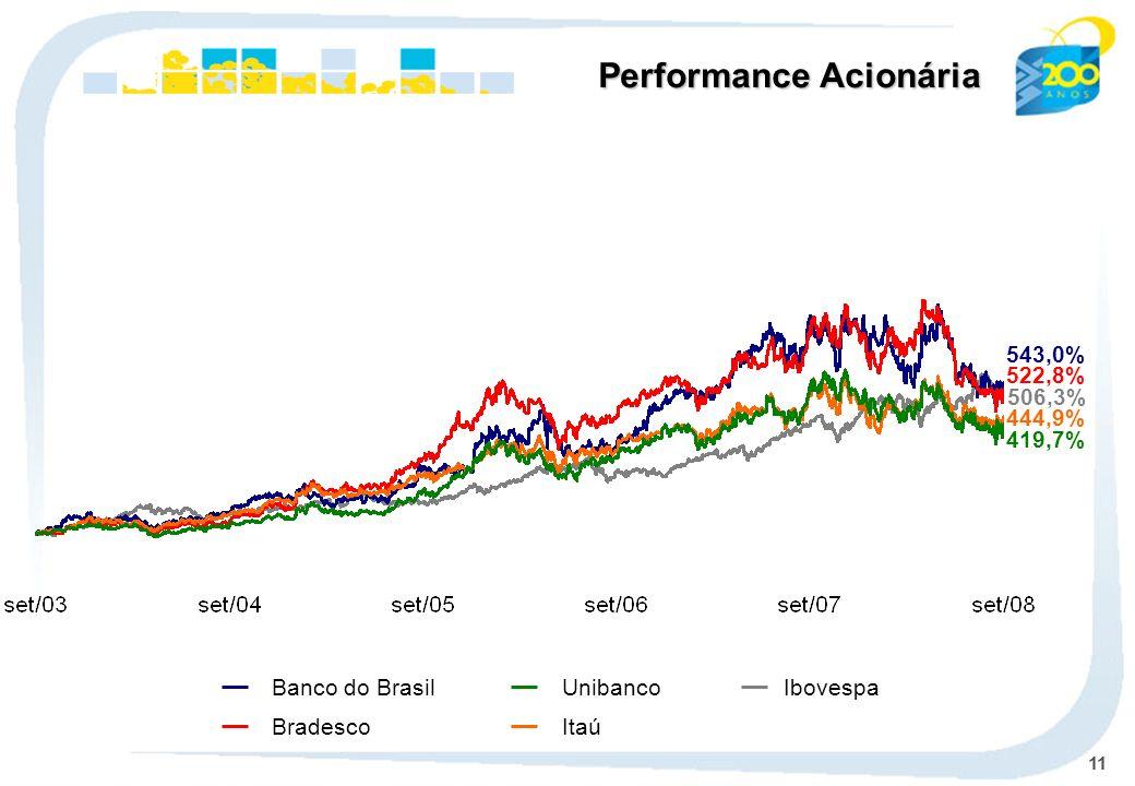 11 Ibovespa Banco do Brasil BradescoItaú Unibanco Performance Acionária 543,0% 506,3% 522,8% 444,9% 419,7%