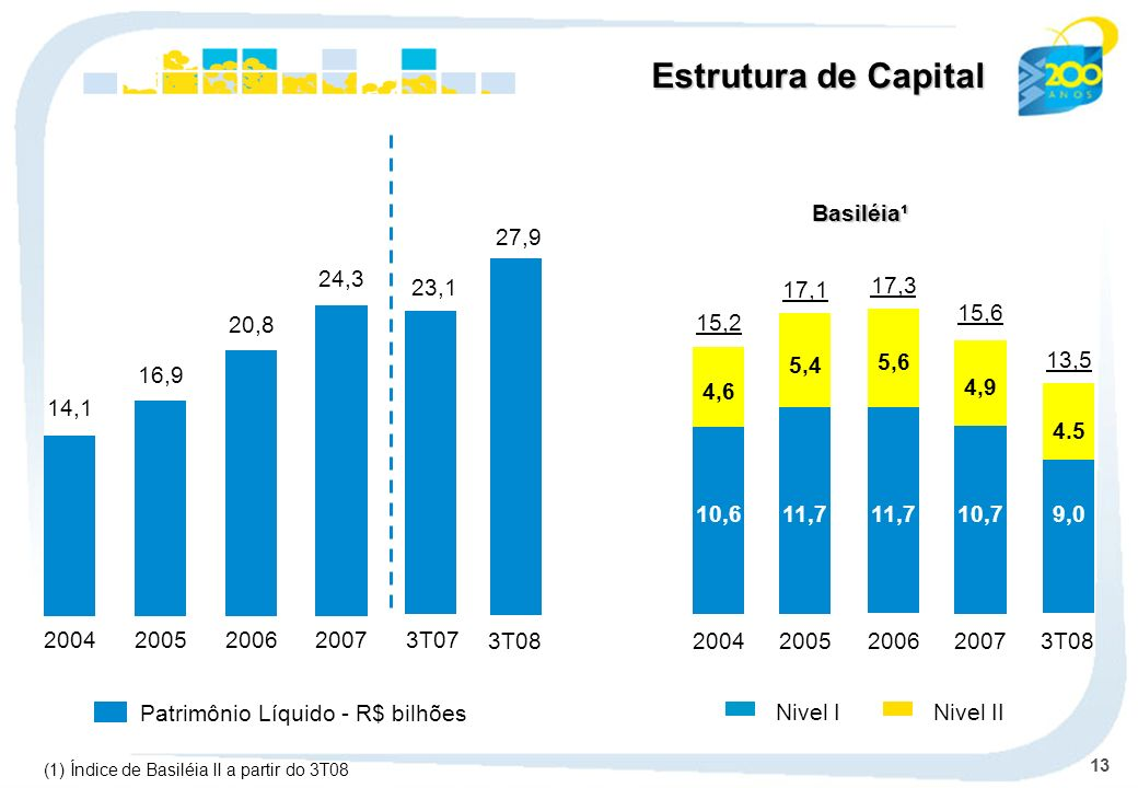 13 Patrimônio Líquido - R$ bilhões 14,1 2004 16,9 2005 20,8 2006 24,3 2007 23,1 3T07 Estrutura de Capital 27,9 3T08 (1) Índice de Basiléia II a partir