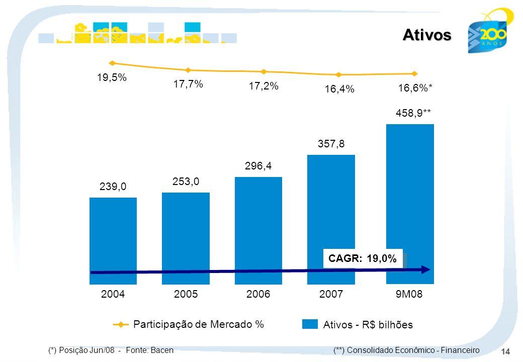 14 239,0 2004 253,0 2005 296,4 2006 357,8 2007 Participação de Mercado % Ativos - R$ bilhões Ativos (**) Consolidado Econômico - Financeiro 458,9** 9M