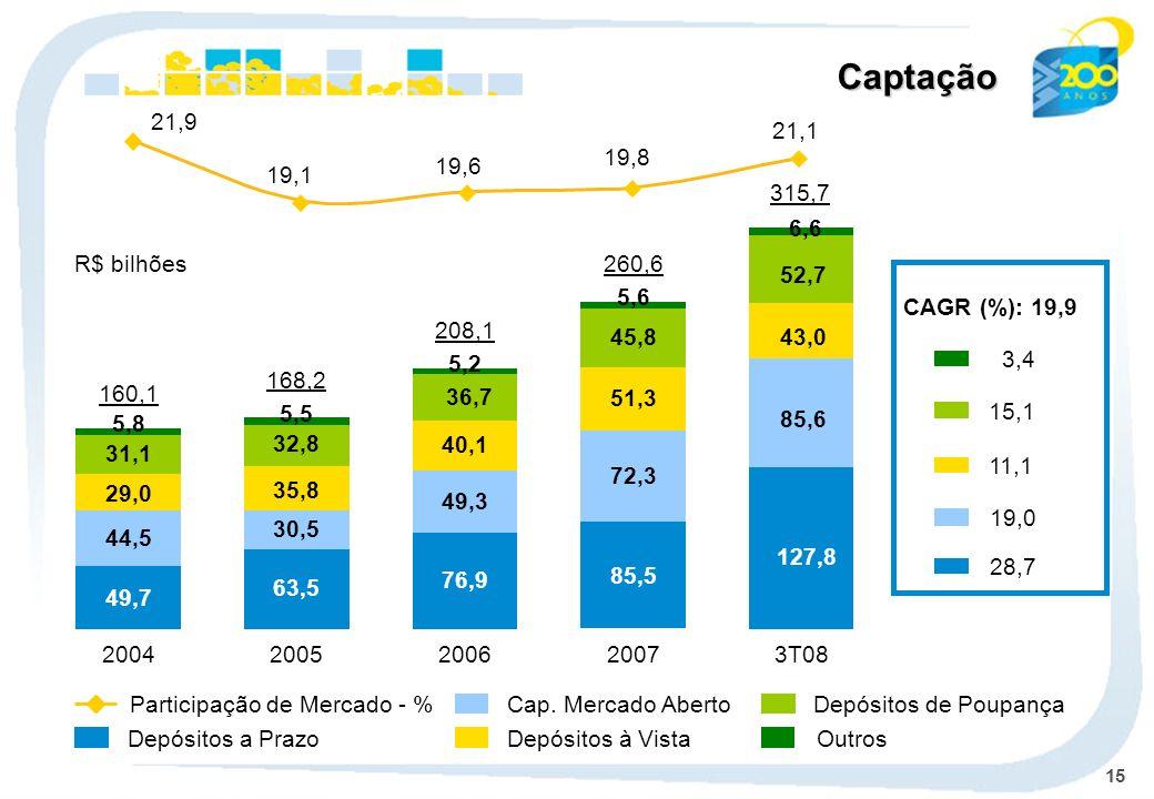 15 Cap. Mercado Aberto Depósitos à Vista Depósitos de Poupança Outros 2004 49,7 44,5 29,0 31,1 5,8 160,1 2005 63,5 30,5 35,8 32,8 5,5 168,2 2006 76,9