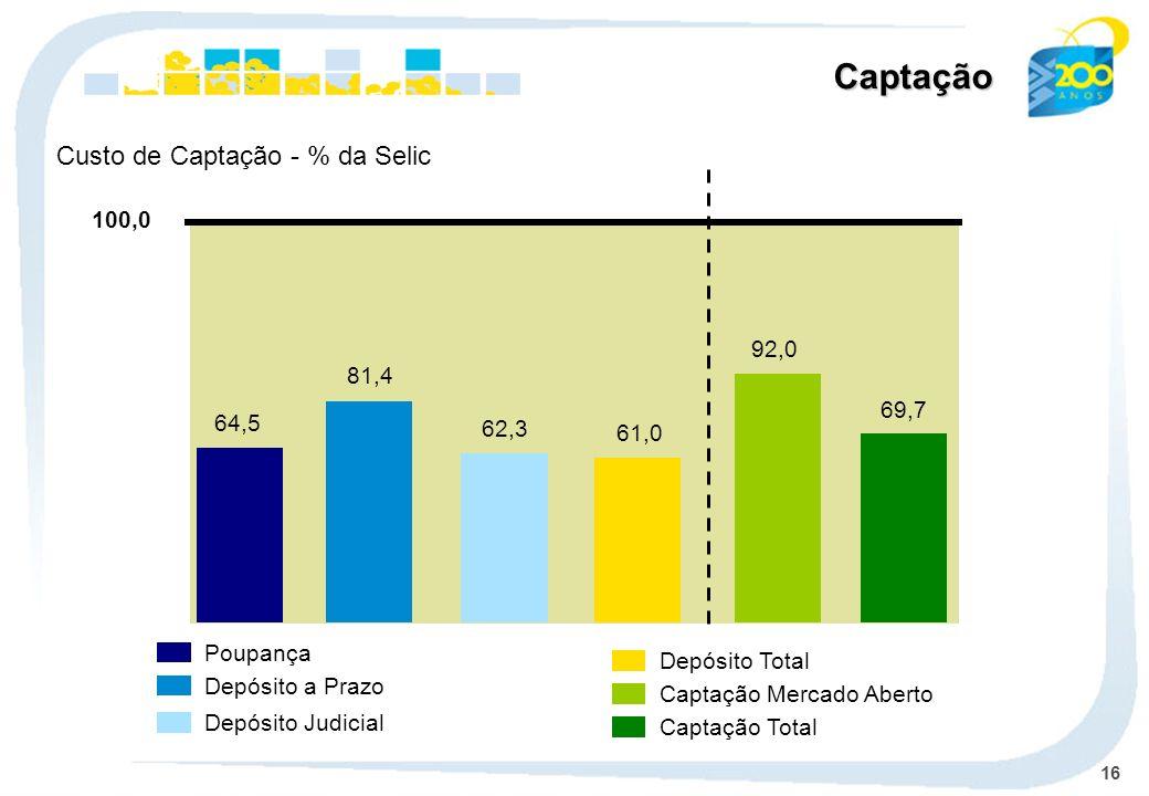 16 64,5 81,4 62,3 92,0 61,0 69,7 100,0 Poupança Depósito a Prazo Depósito Judicial Depósito Total Captação Mercado Aberto Captação Total Custo de Capt