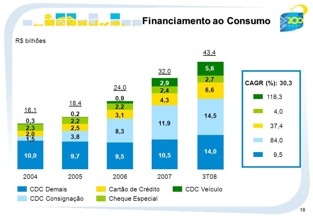 18 CDC Demais CDC Consignação Cheque Especial Cartão de Crédito CDC Veículo CAGR (%): 30,3 4,0 118,3 37,4 9,5 84,0 Financiamento ao Consumo R$ bilhões