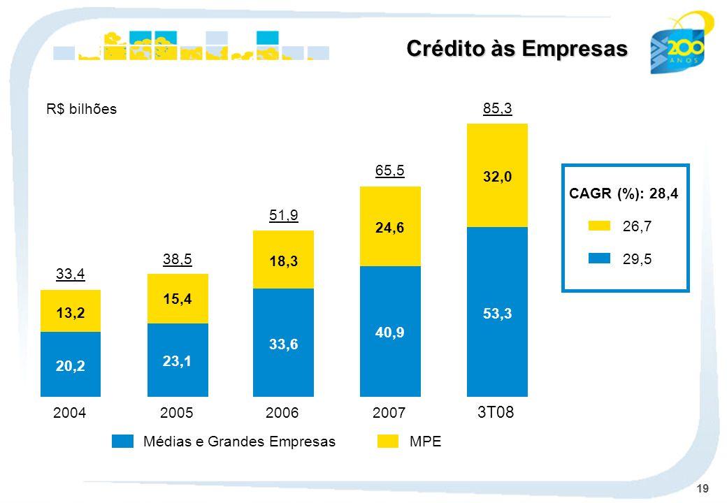 19 MPEMédias e Grandes Empresas 2004 33,4 2005 38,5 2006 51,9 2007 65,5 CAGR (%): 28,4 26,7 29,5 Crédito às Empresas R$ bilhões 3T08 85,3 20,2 23,1 33