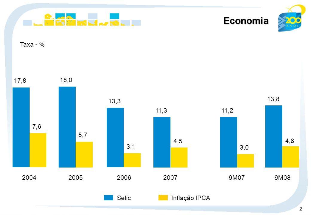 2 Economia Selic Taxa - % Inflação IPCA 17,8 7,6 18,0 5,7 13,3 3,1 11,3 4,5 11,2 3,0 13,8 4,8 20042005200620079M079M08