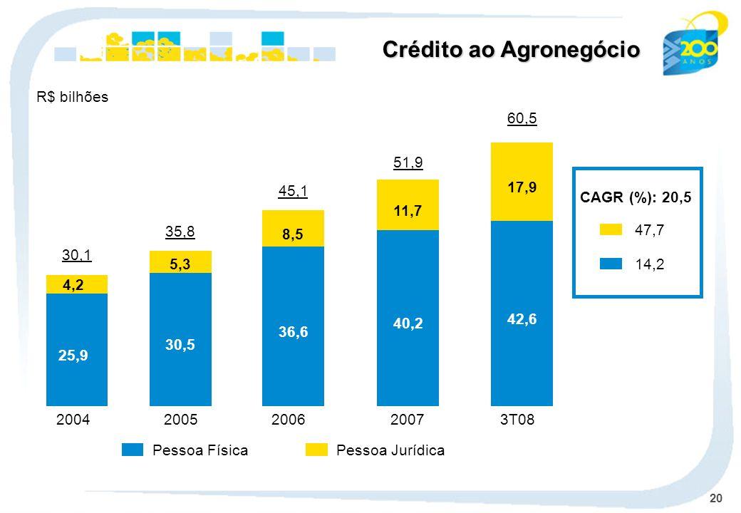 20 Pessoa JurídicaPessoa Física CAGR (%): 20,5 47,7 14,2 Crédito ao Agronegócio R$ bilhões 2004 30,1 2005 35,8 2006 45,1 2007 51,9 3T08 60,5 25,9 30,5