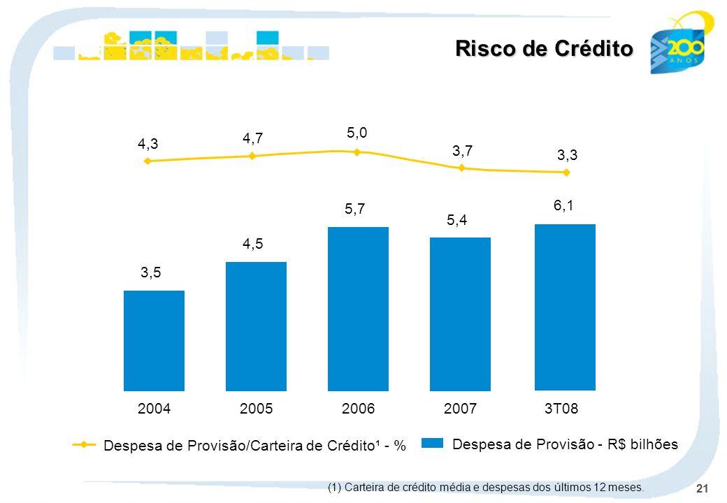 21 Despesa de Provisão - R$ bilhões Despesa de Provisão/Carteira de Crédito¹ - % 2004 3,5 2005 4,5 2006 5,7 2007 5,4 3T08 6,1 Risco de Crédito (1) Car