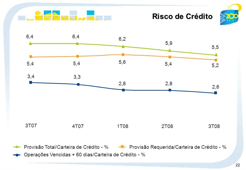 22 Risco de Crédito Operações Vencidas + 60 dias/Carteira de Crédito - % Provisão Total/Carteira de Crédito - %Provisão Requerida/Carteira de Crédito
