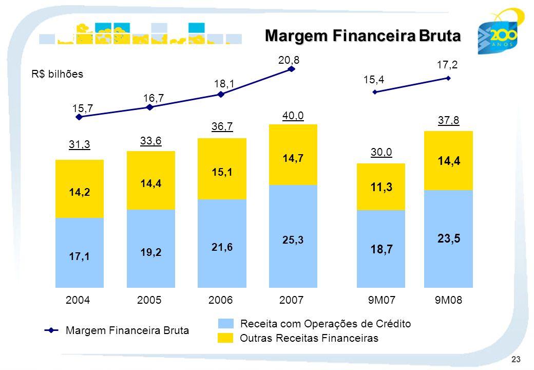 23 Margem Financeira Bruta Receita com Operações de Crédito Outras Receitas Financeiras 15,7 16,7 18,1 20,8 Margem Financeira Bruta R$ bilhões 17,1 14