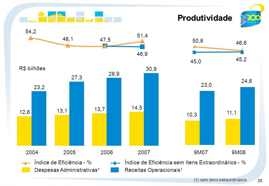 25 Produtividade Despesas Administrativas¹Receitas Operacionais¹ Índice de Eficiência - %Índice de Eficiência sem Itens Extraordinários - % 2004 12,6