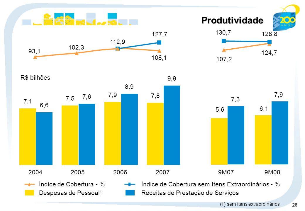26 Produtividade Despesas de Pessoal¹Receitas de Prestação de Serviços Índice de Cobertura - %Índice de Cobertura sem Itens Extraordinários - % 200420