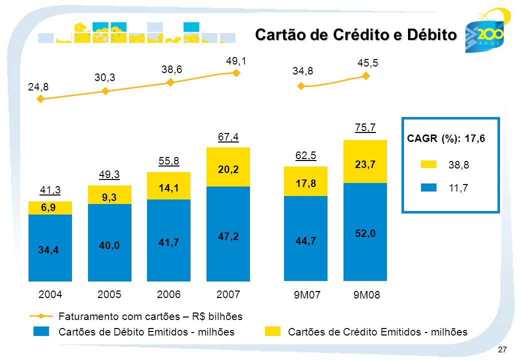 27 Cartão de Crédito e Débito CAGR (%): 17,6 38,8 11,7 2004 34,4 6,9 41,3 2005 40,0 9,3 49,3 2006 41,7 14,1 55,8 2007 47,2 20,2 67,4 9M07 44,7 17,8 62