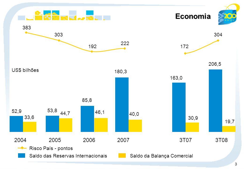 3 Economia Saldo das Reservas Internacionais Risco País - pontos Saldo da Balança Comercial US$ bilhões 33,6 44,7 46,1 40,0 30,9 19,7 52,9 53,8 85,8 1