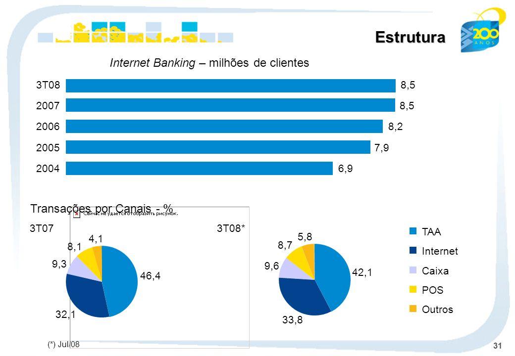 31 Estrutura Transações por Canais - % TAA Internet Caixa POS Outros Internet Banking – milhões de clientes 6,92004 7,92005 8,22006 8,52007 8,53T08 3T