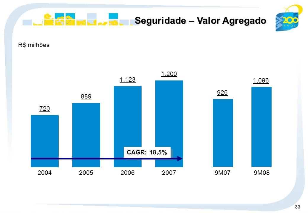 33 720 2004 889 2005 1.123 2006 1.200 2007 9M079M08 CAGR: 18,5% R$ milhões Seguridade – Valor Agregado 926 1.096