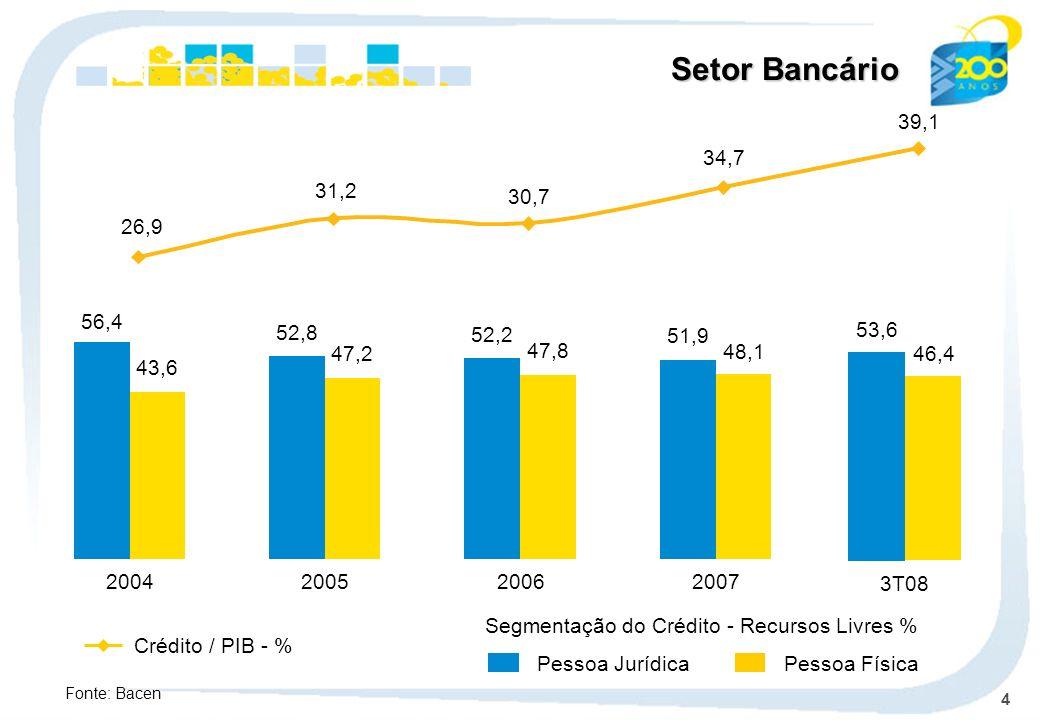 4 Setor Bancário 56,4 43,6 2004 52,8 47,2 2005 52,2 47,8 2006 51,9 48,1 2007 Pessoa Jurídica Pessoa Física Crédito / PIB - % Segmentação do Crédito -