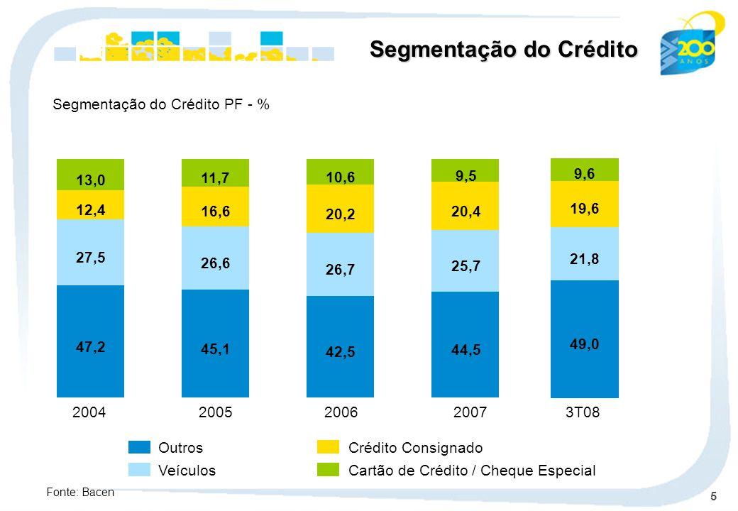 5 Outros Veículos Crédito Consignado Cartão de Crédito / Cheque Especial Segmentação do Crédito PF - % Segmentação do Crédito Fonte: Bacen 20042005200