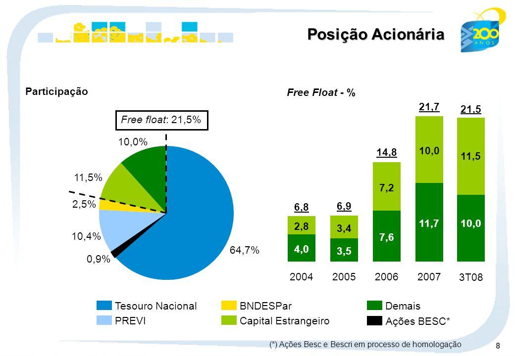 8 Tesouro Nacional PREVI BNDESPar Capital Estrangeiro Demais Participação 64,7% 10,4% 2,5% 11,5% 10,0% Free float: 21,5% Posição Acionária 4,0 2,8 200