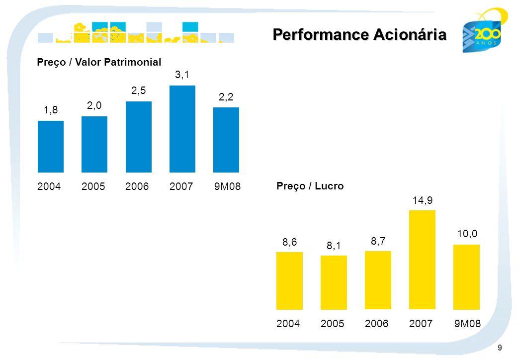 10 Lucro / Ação – R$ Dividendos e JCP / Ação – R$ 1,3 2004 1,7 2005 2,4 2006 2,0 2007 2,3 9M08 0,4 2004 0,6 2005 1,0 2006 0,8 2007 0,9 9M08 Performance Acionária