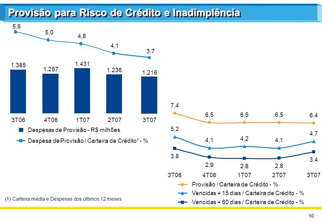 10 Provisão para Risco de Crédito e Inadimplência (1) Carteira média e Despesas dos últimos 12 meses Despesas de Provisão - R$ milhões Despesa de Provisão / Carteira de Crédito¹ - % Provisão / Carteira de Crédito - % Vencidas + 15 dias / Carteira de Crédito - % Vencidas + 60 dias / Carteira de Crédito - % 1.385 1.257 1.431 1.236 3T064T061T072T07 5,6 5,0 4,8 4,1 1.216 3,7 3T07 7,4 6,5 6,4 5,2 4,1 4,2 4,1 4,7 3,8 2,9 2,8 3,4 3T064T061T072T073T07