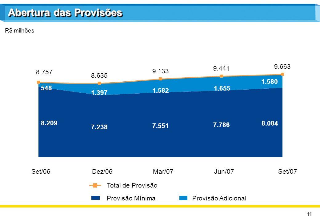 11 Abertura das Provisões Set/06Dez/06Mar/07Set/07 Provisão MínimaProvisão Adicional Total de Provisão R$ milhões 7.238 7.551 7.786 8.084 8.209 1.397