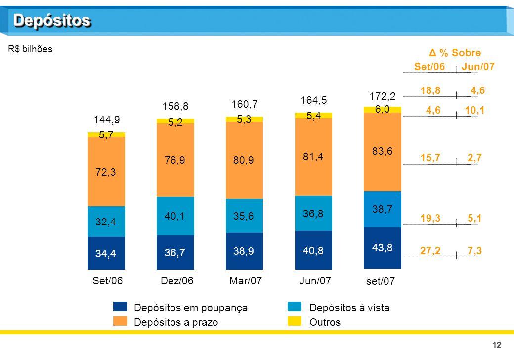12 DepósitosDepósitos R$ bilhões Depósitos em poupançaDepósitos à vista Depósitos a prazoOutros Δ % Sobre Set/06Jun/07 18,8 4,6 4,6 10,1 15,72,7 19,35