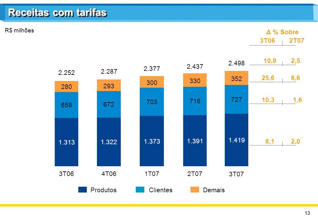 13 Receitas com tarifas R$ milhões ProdutosClientesDemais Δ % Sobre 3T062T07 10,9 2,5 25,6 6,6 10,3 1,6 8,1 2,0 3T064T061T072T07 1.313 1.322 1.373 1.3