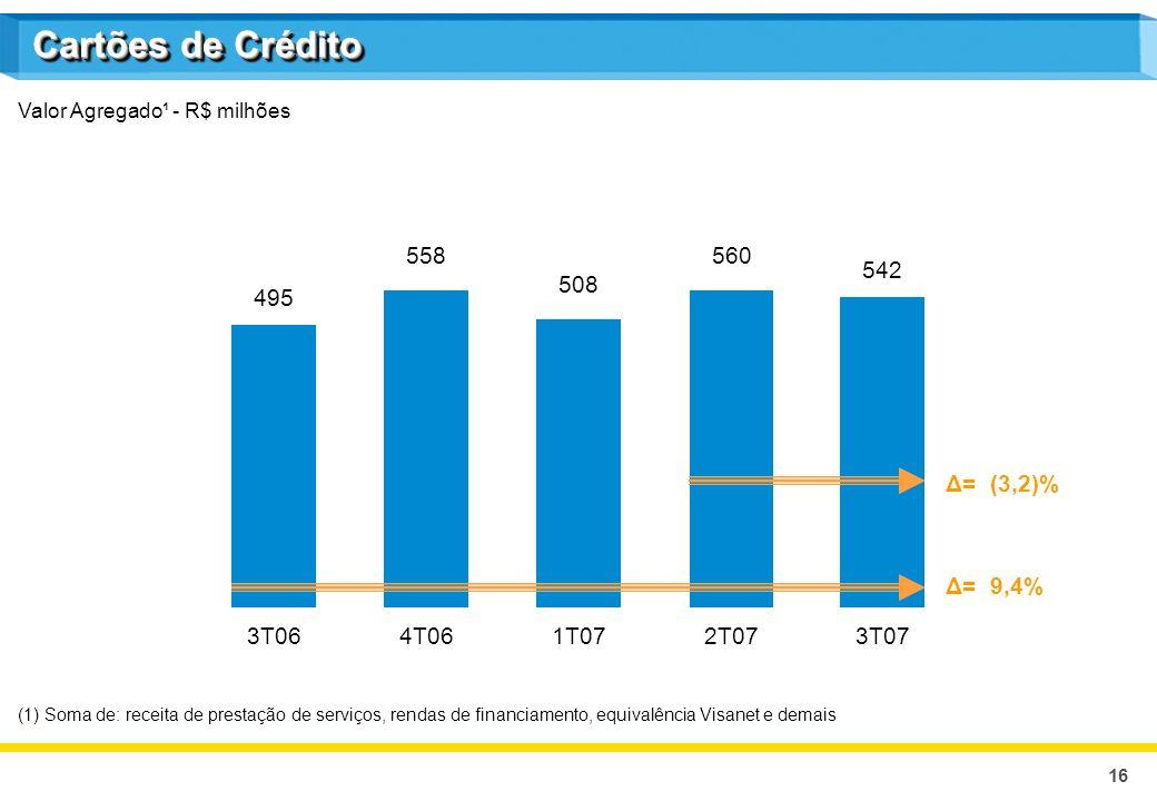 16 542 3T07 Valor Agregado¹ - R$ milhões (1) Soma de: receita de prestação de serviços, rendas de financiamento, equivalência Visanet e demais 495 3T06 558 4T06 508 1T07 560 2T07 Δ= (3,2)% Δ= 9,4% Cartões de Crédito