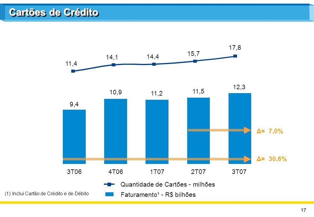17 9,4 3T06 10,9 4T06 11,2 1T07 11,5 2T07 Faturamento¹ - R$ bilhões Quantidade de Cartões - milhões (1) Inclui Cartão de Crédito e de Débito Δ= 7,0% Δ