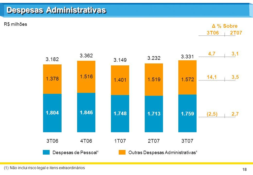 18 Despesas Administrativas R$ milhões (1) Não inclui risco legal e itens extraordinários Despesas de Pessoal¹Outras Despesas Administrativas¹ Δ % Sob