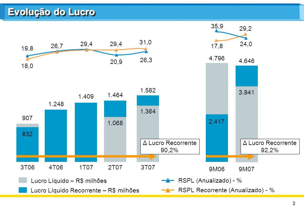 2 3T07 1.582 1.364 Evolução do Lucro 1.248 4T06 1.409 1T07 9M069M07 Lucro Líquido Recorrente – R$ milhões 832 3T06 907 4.796 4.646 2T07 1.464 1.068 2.417 3.841 Lucro Líquido – R$ milhões Δ Lucro Recorrente 92,2% Δ Lucro Recorrente 90,2% RSPL (Anualizado) - % RSPL Recorrente (Anualizado) - % 19,8 26,7 29,4 20,9 26,3 18,0 29,4 31,0 17,8 29,2 35,9 24,0